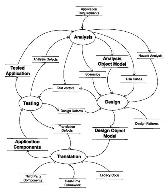 Software Engineering Standards
