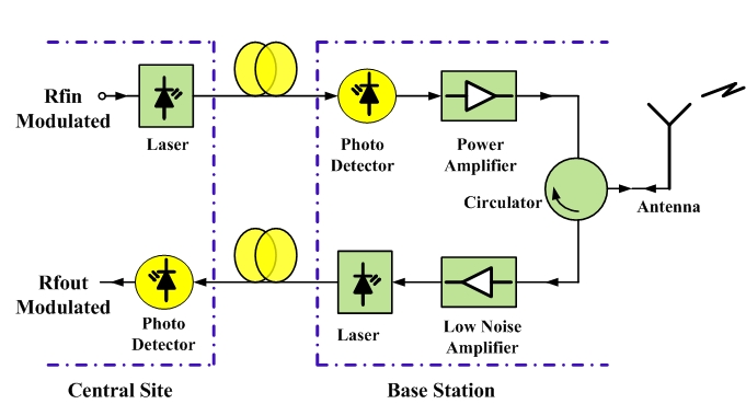 radio over fiber In such a system the transmission of the radio signals over a fiber is an important task this book provides substantial material on the radio over fiber part of the complete fiber-wireless.