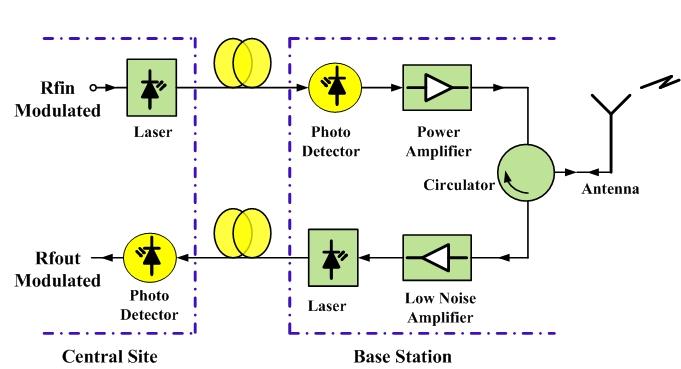 Amp based RoF linearization